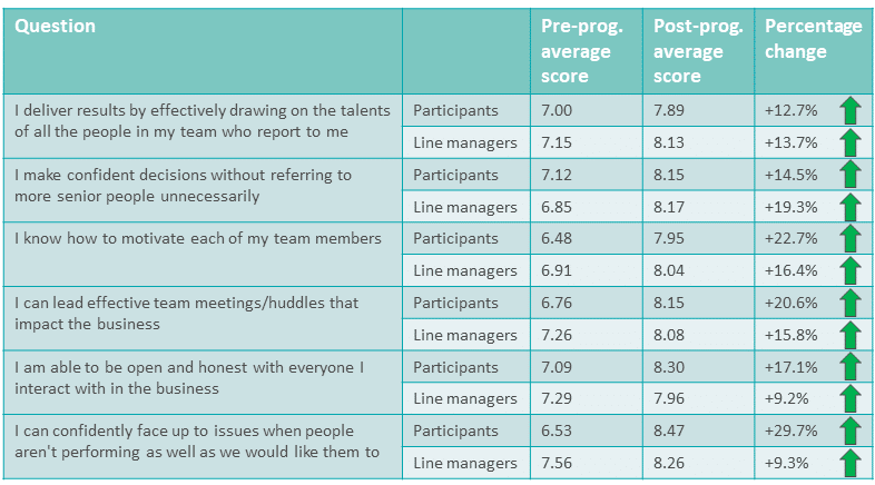 Ratings taken from participants and their line managers pre and post-programme